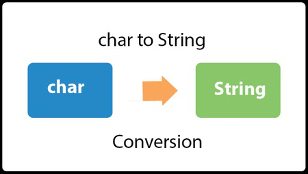 Java Convert char to String