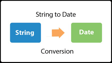 Java Convert Date to String - javatpoint
