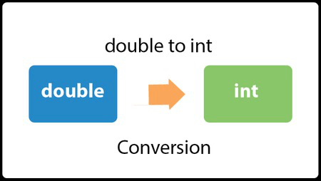 Java Convert double to int