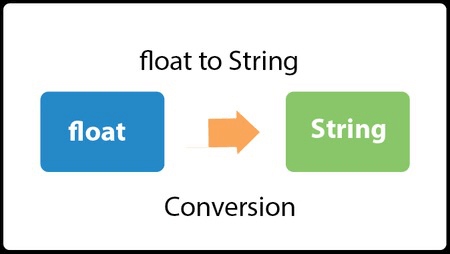 Java Convert float to String