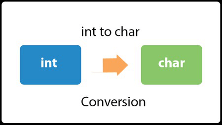 Java Convert int to char