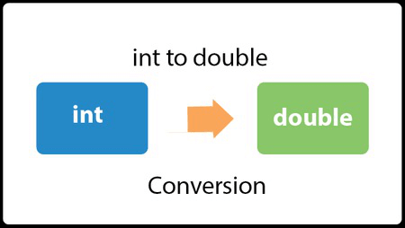 Java Convert int to double - javatpoint
