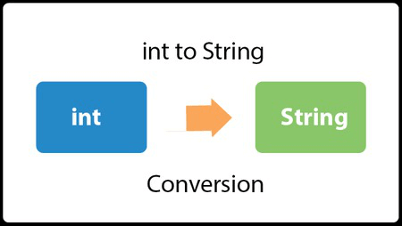 Java Convert int to String - javatpoint