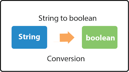 Java Convert String to boolean