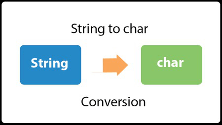 Java Convert String to char