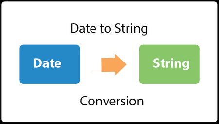 Java Convert String to Date