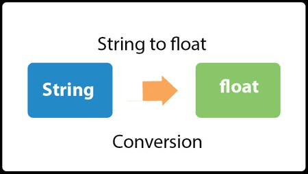 Java Convert String to float