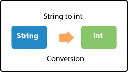 Java Convert String to int