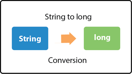 Java Convert String to long