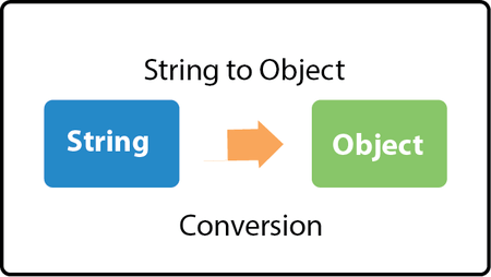 Java Convert String to Object