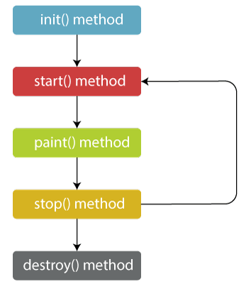 Applet Life Cycle in Java