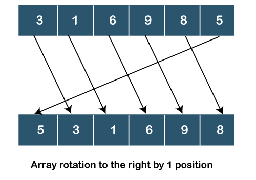 Array Rotation in Java