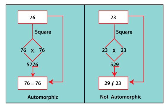 Automorphic Number Program in Java
