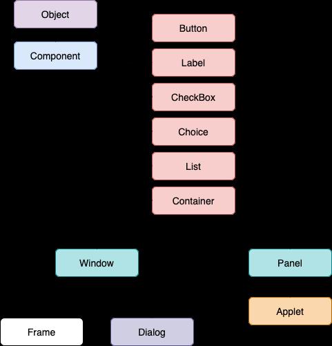 AWT Program in Java