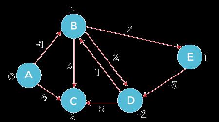 Bellman-Ford Algorithm Java