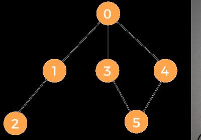 BFS Algorithm in Java