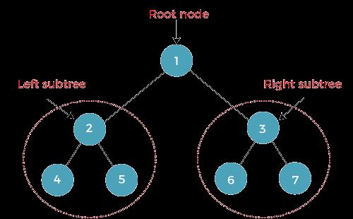 Binary Tree Java