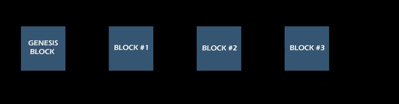 Blockchain Java