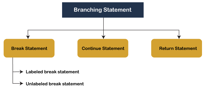 Branching Statements in Java