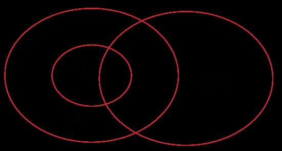 C, C++, vs Java