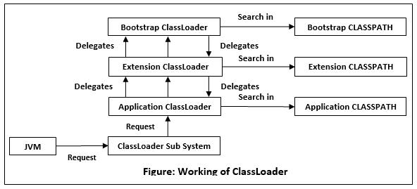 ClassLoader in Java