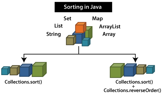 Collections Sort in Java 8