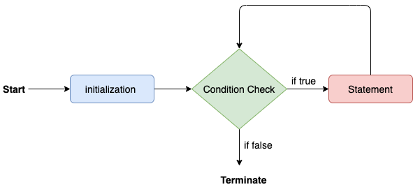 Control Flow in Java