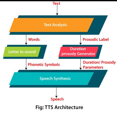 Convert Text-to-Speech in Java