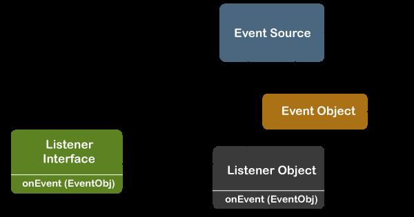 Delegation Event Model in Java