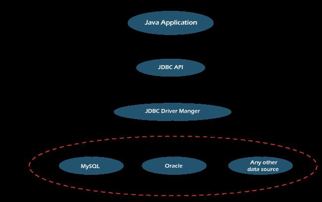 Design of JDBC