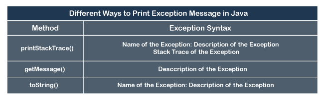 Different Ways to Print Exception Message in Java