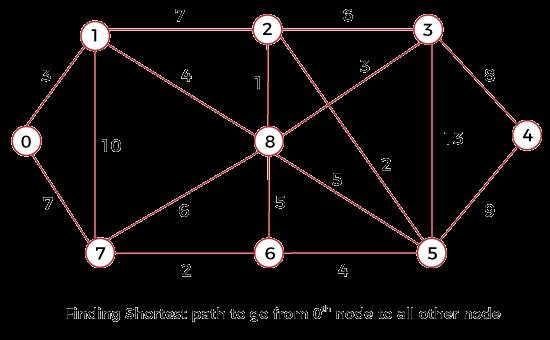 Dijkstra Algorithm Java