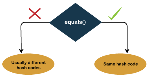 Equals() and Hashcode() in Java
