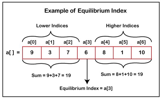 Equilibrium Index of an Array in Java