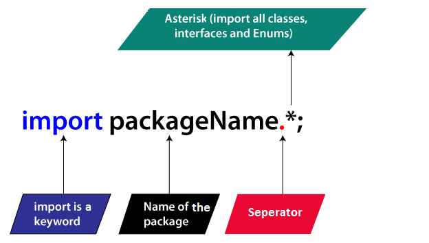 Example of Static Import in Java