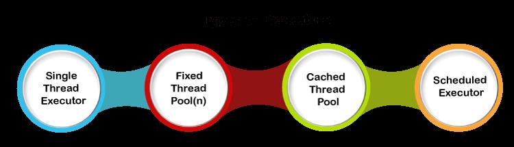 Executor Framework Java