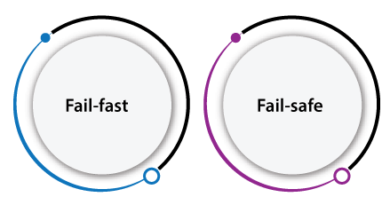 Fail-fast and Fail-safe in Java