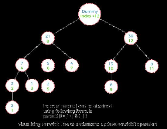 Fenwick Tree in Java