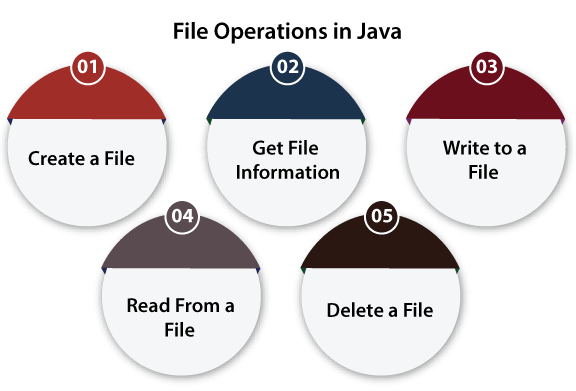 File Operations in Java