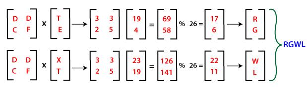 Hill Cipher Program in Java