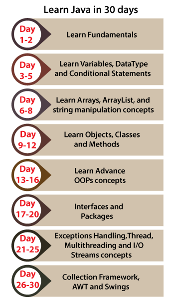 How many days required to learn Java