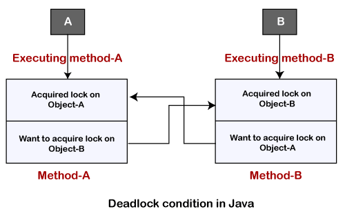 How to Avoid Deadlock in Java