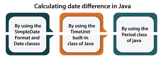How to Calculate Date Difference in Java