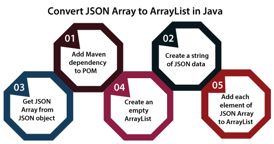 How to Convert JSON Array to ArrayList in Java