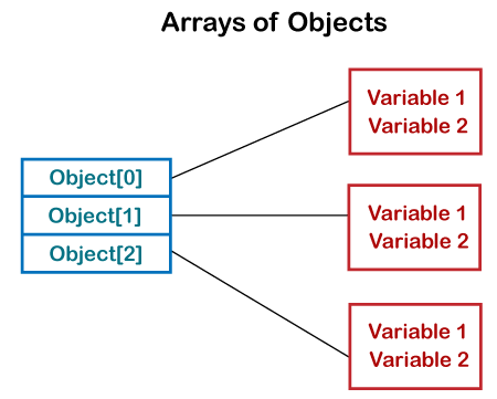 How to Create Array of Objects in Java