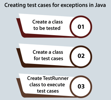 How to Create Test Cases for Exceptions in Java