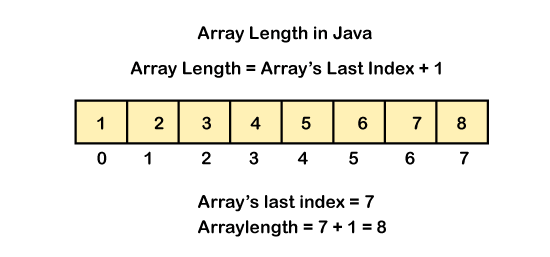 How to Find Array Length in Java