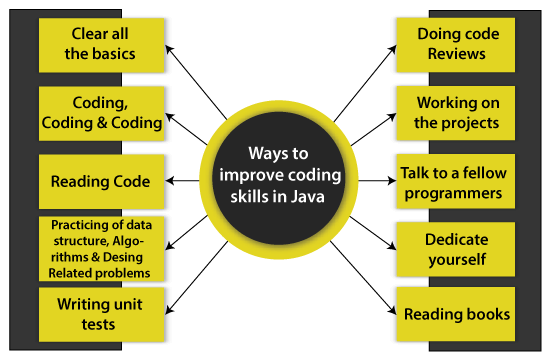 How to Improve Coding Skills in Java
