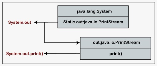 How to Print in Java