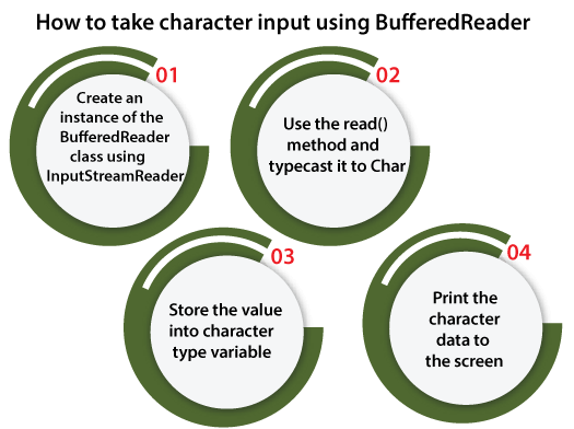 How to take Character Input in Java using BufferedReader Class